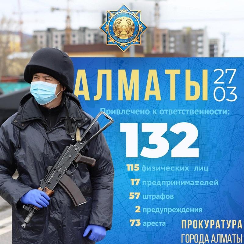 За нарушение режима ЧП в Алматы привлечены к ответственности 132 человека