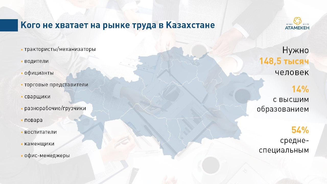 Сколько кадров не хватает на рынке Казахстана
