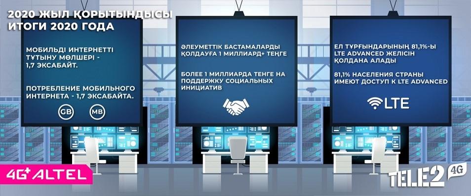 Tele2/Altel объявили итоги 2020 года