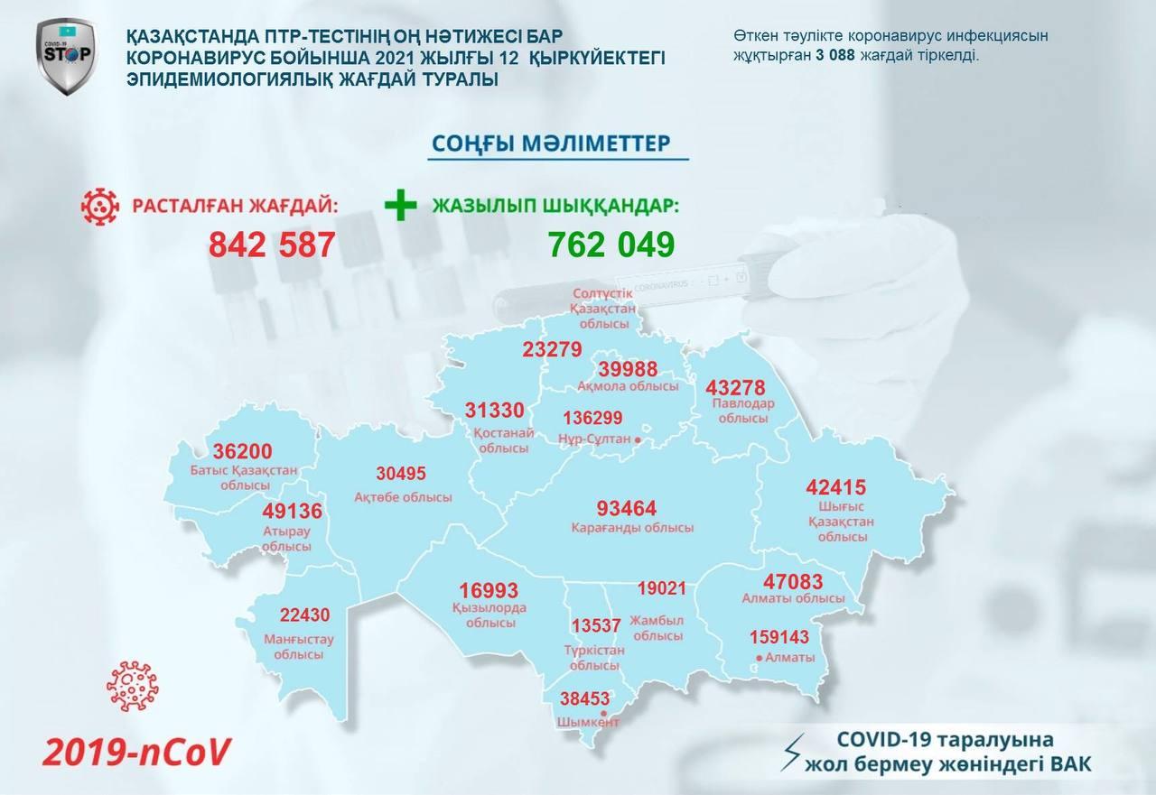 Елімізде 78 512 адам коронавируспен ауырып жатыр