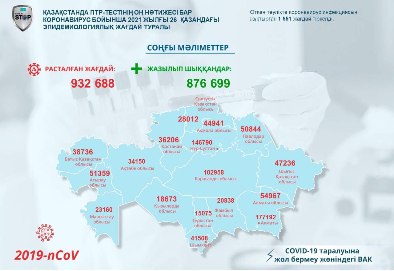 Коронавирус: 628 адамның жағдайы ауыр