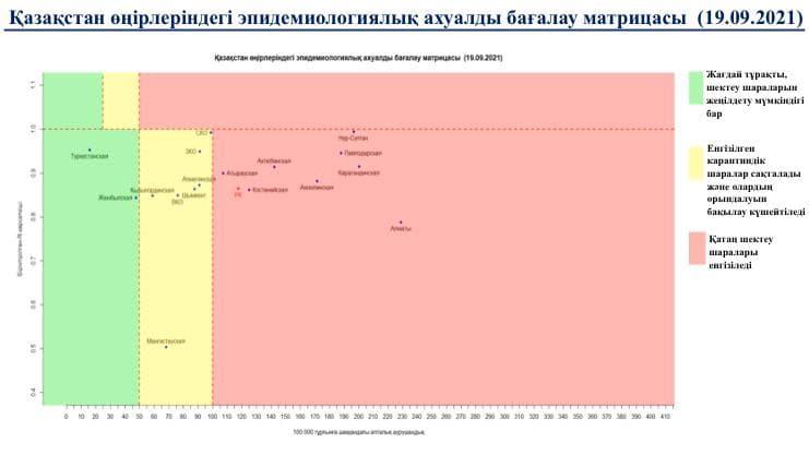 Какие регионы Казахстана все-еще остаются в красной зоне
