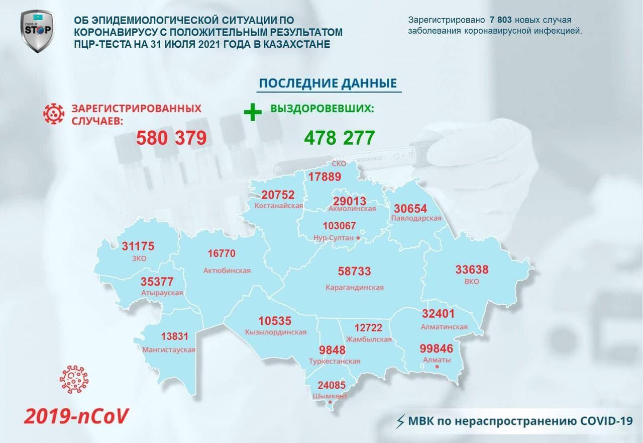 За сутки в Казахстане выявлено 7803 заболевших коронавирусом