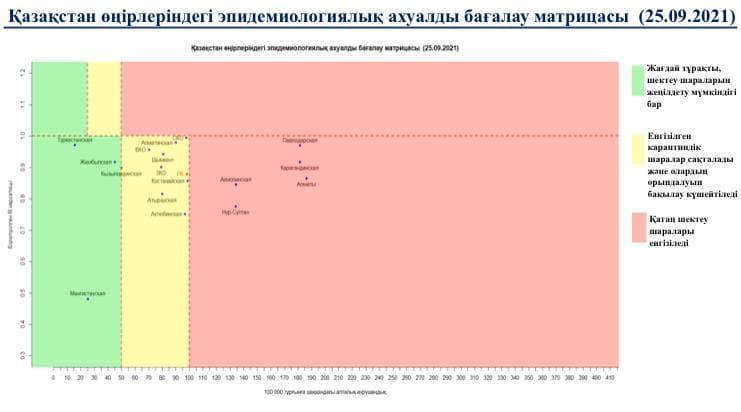 В Казахстане в зеленой зоне три области