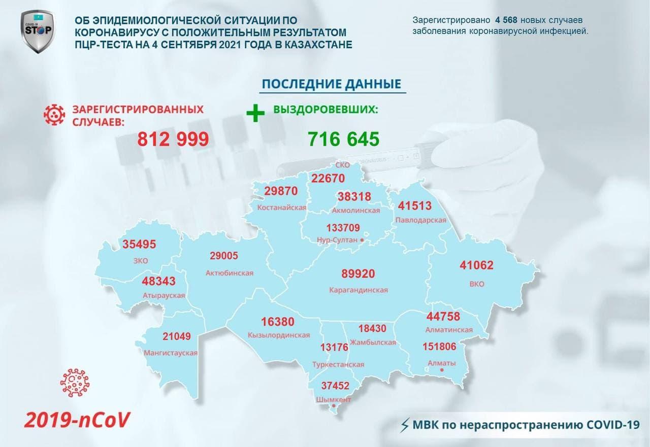 В Казахстане 6 620 человек выздоровели от коронавирусной инфекции