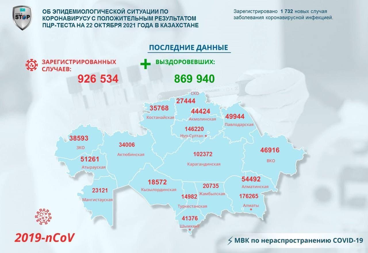 За прошедшие сутки зарегистрировано 1732 новых случая заболевания КВИ