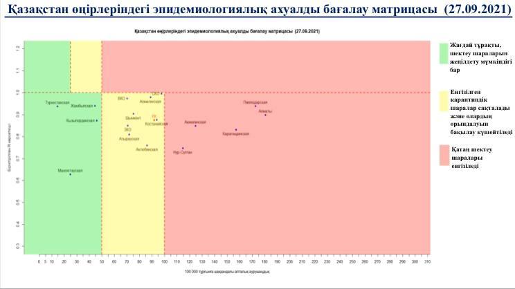 Казахстан перешел в желтую зону по коронавирусу