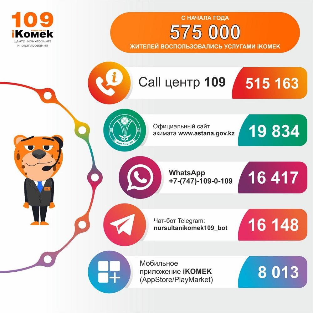 В iKOMEK за два года поступило более двух миллионов обращений