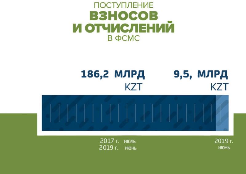 Поступления в Фонд социального медстрахования превысили 186 млрд тенге