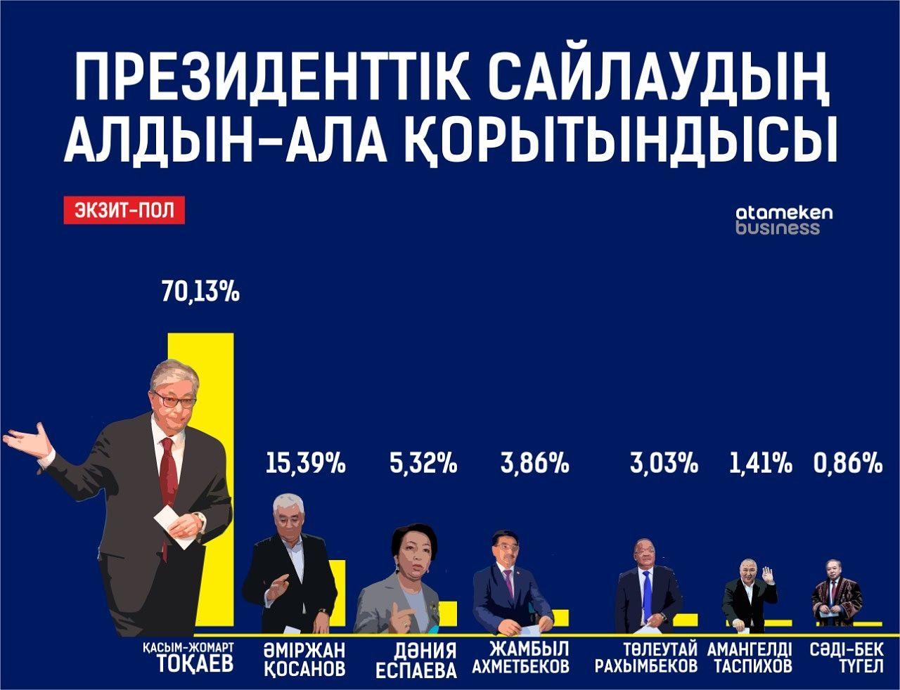 Exit-poll: президент сайлауында Қасым-Жомарт Тоқаев жеңіске жетті
