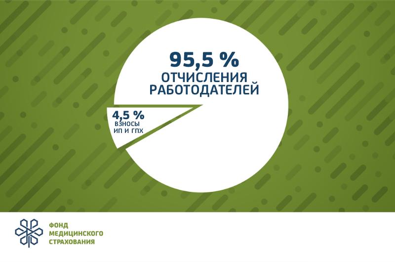 Поступления в Фонд социального медстрахования превысили 195 млрд тенге