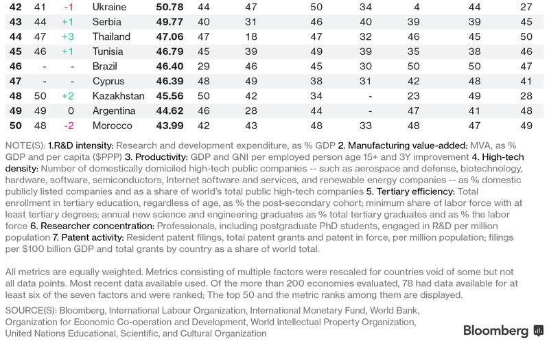 Южная Корея и Швеция - самые инновационные экономики