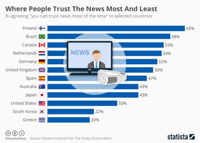 В каких странах население больше всего доверяет СМИ