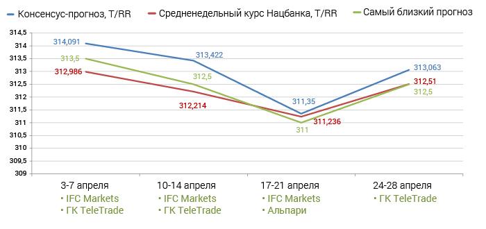 Курс рубля в казахстане прогноз на 2018 год
