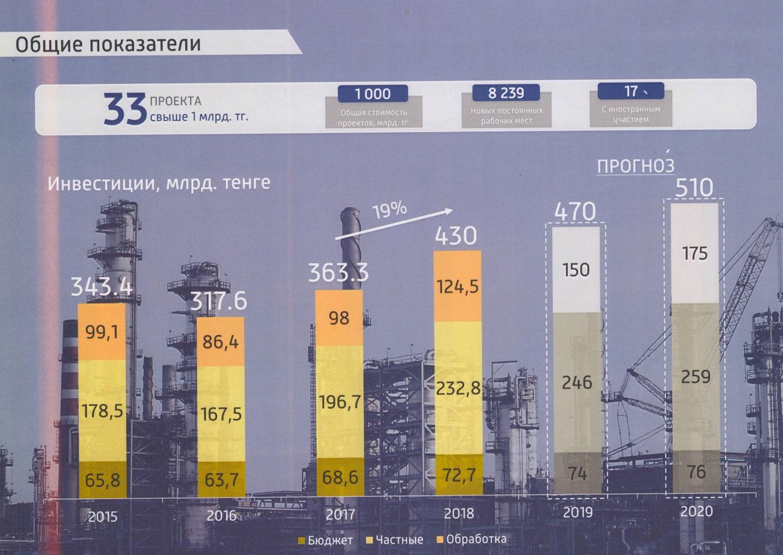 казахстан занимает первое место в мире