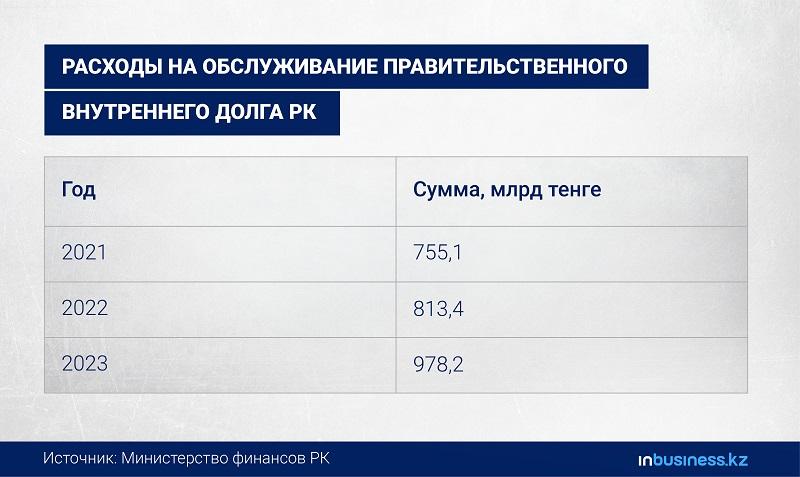 Казахстан попадает в долговую яму: о чем предупреждал президент