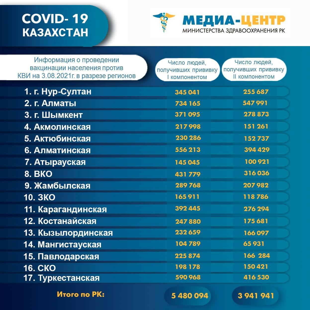 Сколько казахстанцев полностью вакцинировались от коронавируса