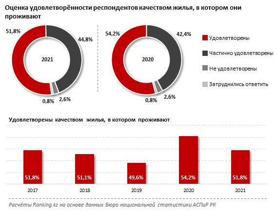 Почти четверть казахстанцев не удовлетворена помощью государства в предоставлении жилья