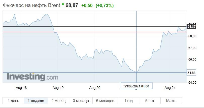 Нефть начинает неделю с резкого подорожания