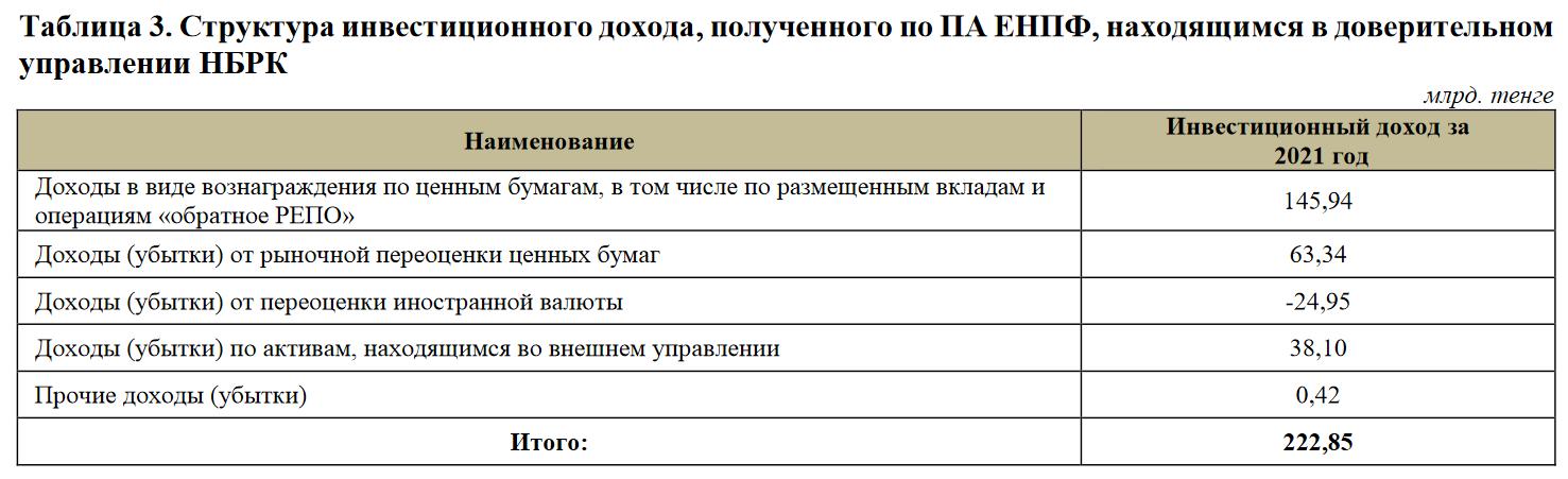 ЕНПФ вышел из числа акционеров «Казахтелекома»