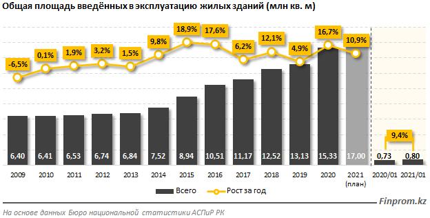 Кто обеспечивает строительной отрасли Казахстана рекордные показатели?