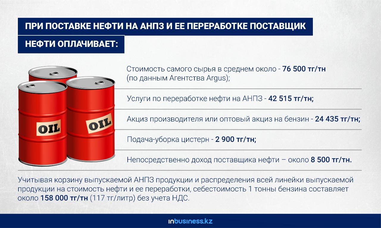 Из чего складывается цена бензина Аи-92