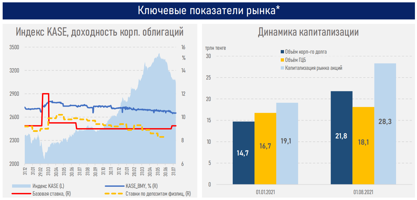 Фондовый рынок РК: устойчивый рост капитализации, несмотря на делистинг «голубых фишек»