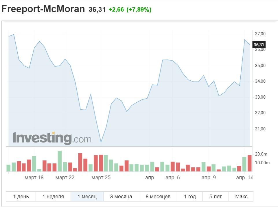 Обзор: американские энергетические компании растут вслед за дорожающей нефтью