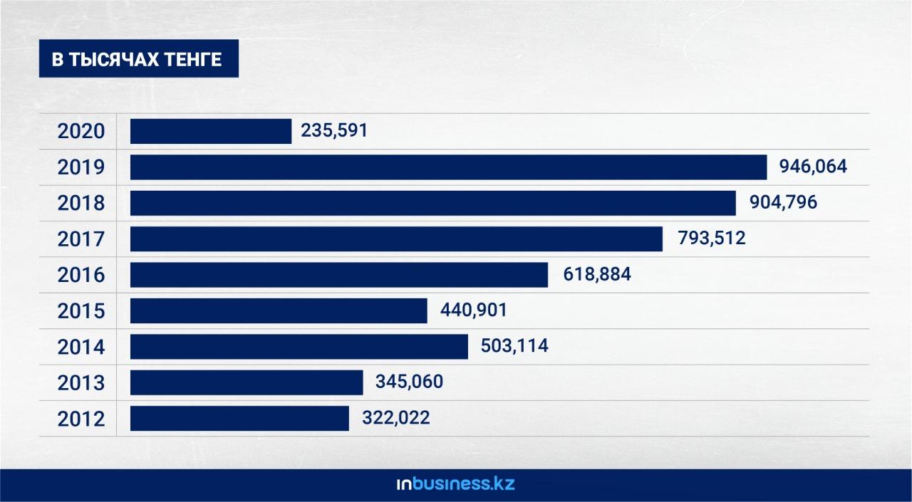 В миллиард тенге в год обходится государству совет директоров холдинга «Байтерек»