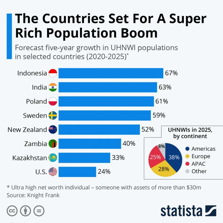 Казахстан – на седьмом месте среди стран с быстрорастущим числом богатейших людей