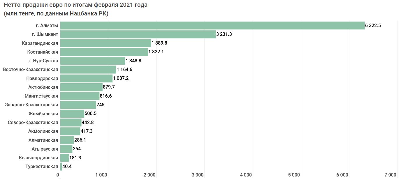 Алматы и Шымкент обеспечивают две трети республиканского спроса на доллар